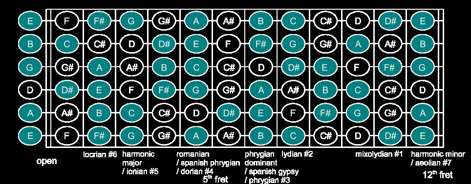 MichałKaszczyszyn com » Harmonic modes